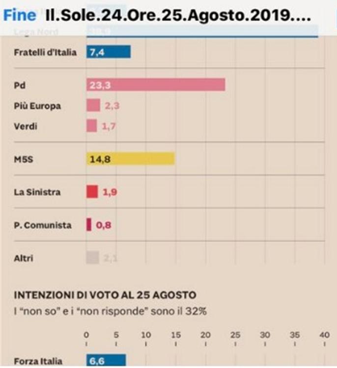 Lega perde 5 punti, Pd al 24%, M5S al 16,6%. Nessuno vuole il voto anticipato