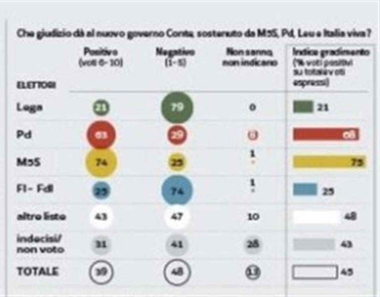 Crollo M5S, male Lega e Pd, Italia Viva al 4,8%, FI al 7% e FdI al 9