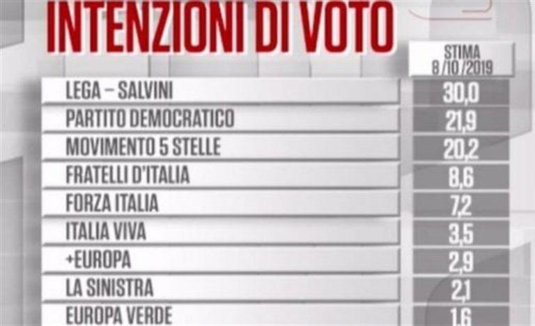 Sondaggio. In ripresa la Lega, cresce Pd. Male M5S e Italia Viva