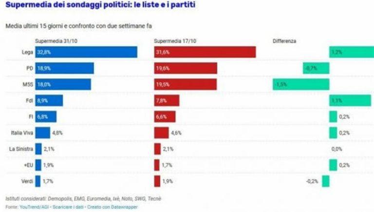 C'è l'effetto Umbria, centro-destra vola nei sondaggi. Il Governo cala