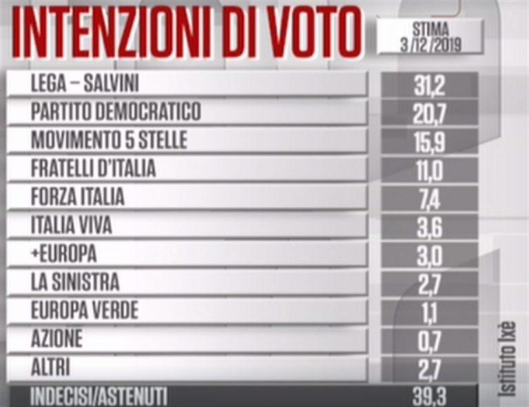 IL SONDAGGIO. Lega stabile, FdI in crescita. Pd in ripresa mentre M5S continua a calare. Italia Viva perde consensi
