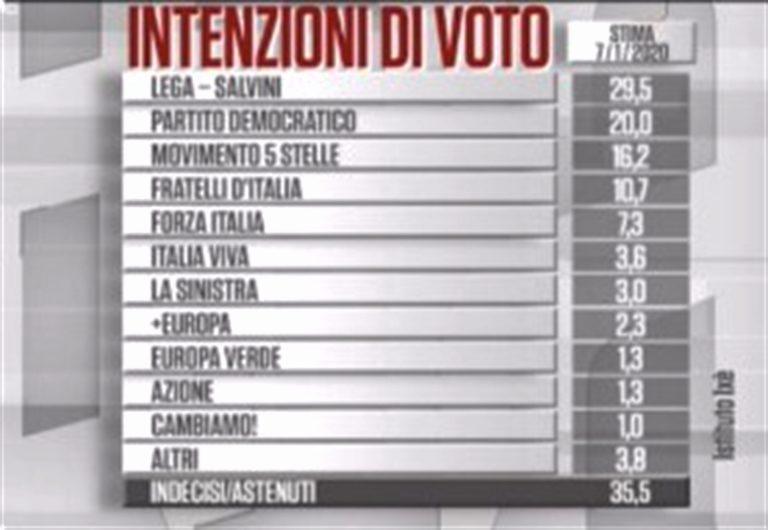La Lega cala nei sondaggi, M5S forza di minoranza, Renzi da prefisso. Cresce  solo FdI