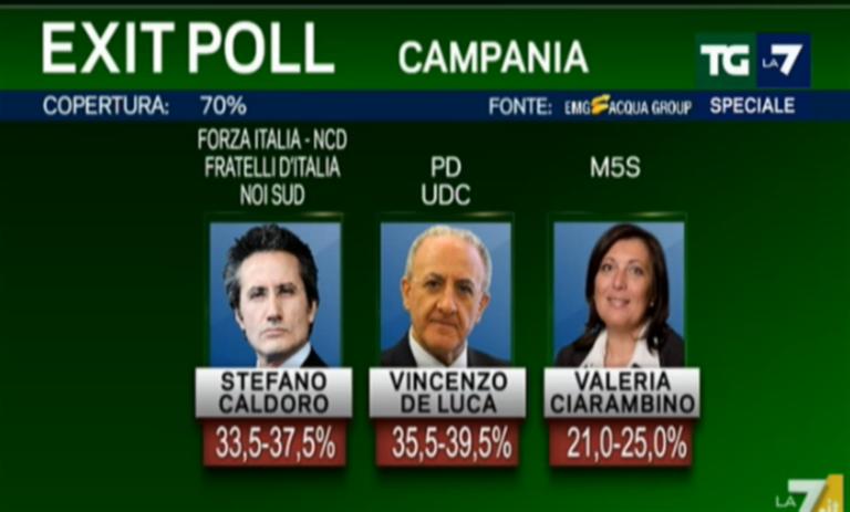 Elezioni in Campania, remake di un film già visto