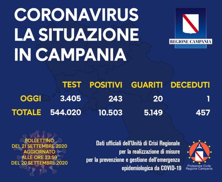 Allarme Covid in Campania, schizzano i postivi: quota 243. Scatta l'emergenza