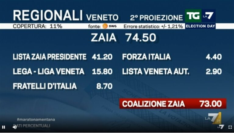 Ora la leadership di Zaia fa tremare Salvini e la sua Lega nazionale