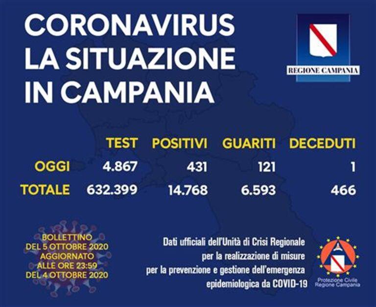 Chiudete la Campania: in 48 ore un migliaio di infettati